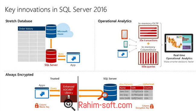 Microsoft SQL Server 2016 Free Download