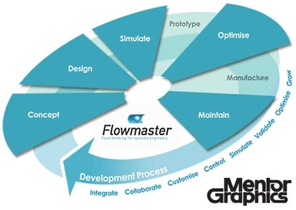 Mentor Graphics FloMASTER 7.9.4 Free Download