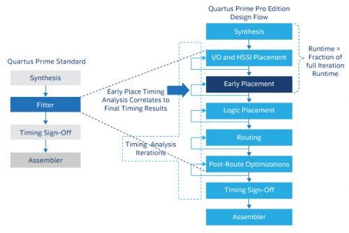 Intel Quartus Prime Standard Edition 17.0 Free Download