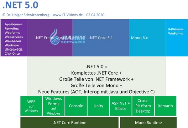 Microsoft .NET Framework Windows 10